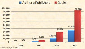 Smashwords book chart