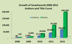 ebook growth chart