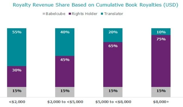 Royalty revenue share based on cumulative book royalties  - رسم بياني يوضح طريقة احتساب الأرباح