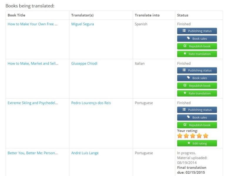 Babelcube translation status