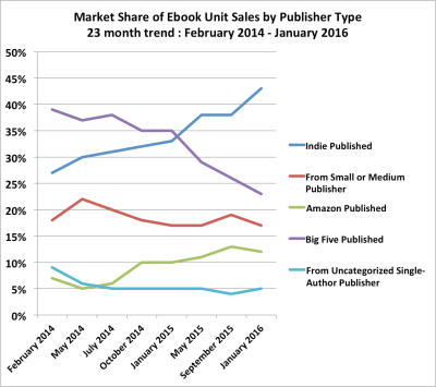 indie author trend