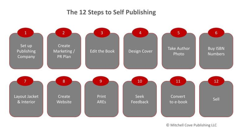 12 Steps to Self Publishing - Mitchel Cove Publishing LLC